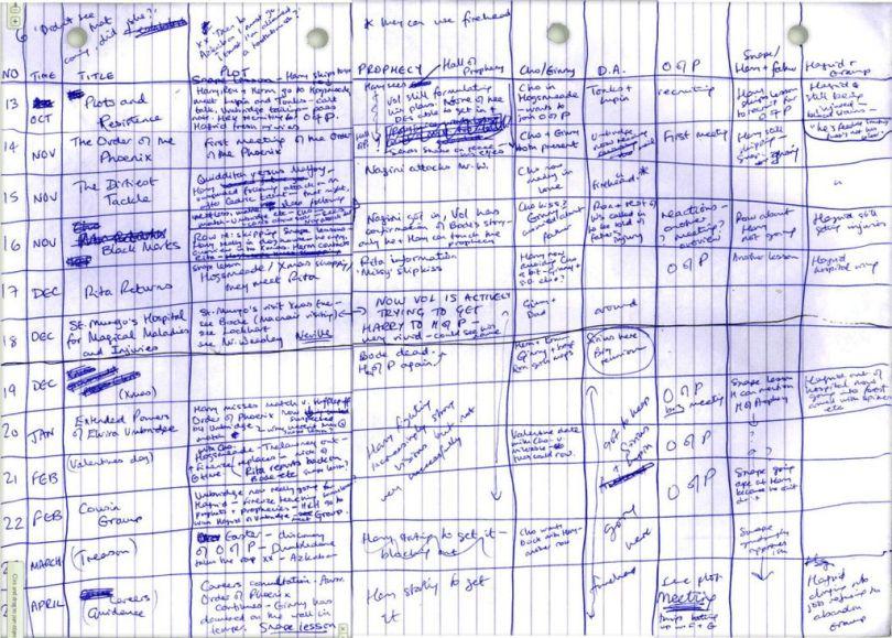 rowling spreadsheet