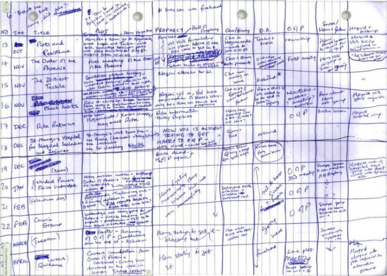 rowling-spreadsheet